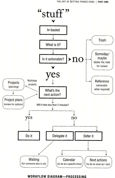 GTD workflow process