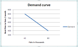 Demand curve flat rent prices in Munich