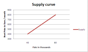 Supply curve flat rent in Munich