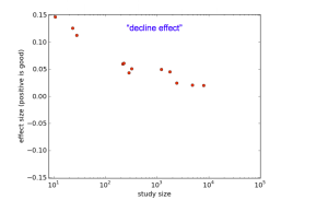 Diagram with the observed decline effect: more data shows smaller effect