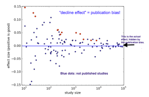 The publication bias