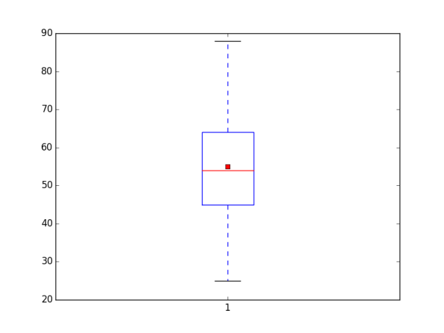 A simple box plot