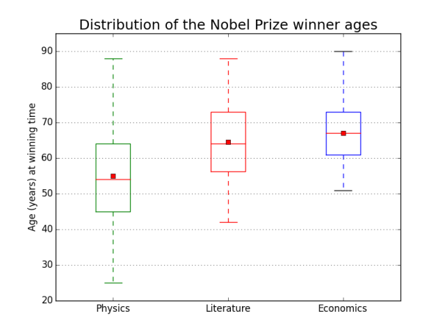 The Nobel Prize winners arranged by field and age