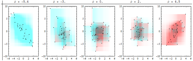 Covariance and correlation – Look back in respect