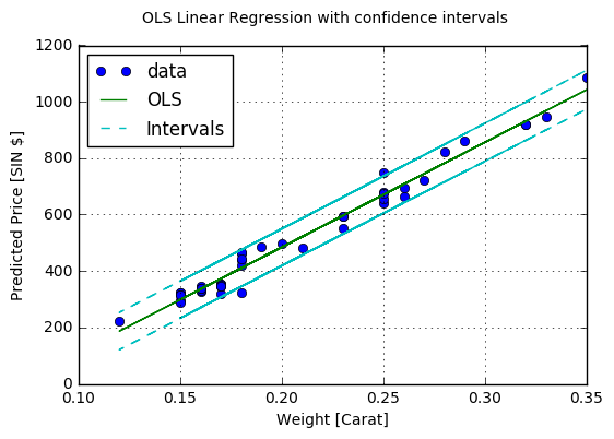Inference statistics for linear regression – Look back in respect