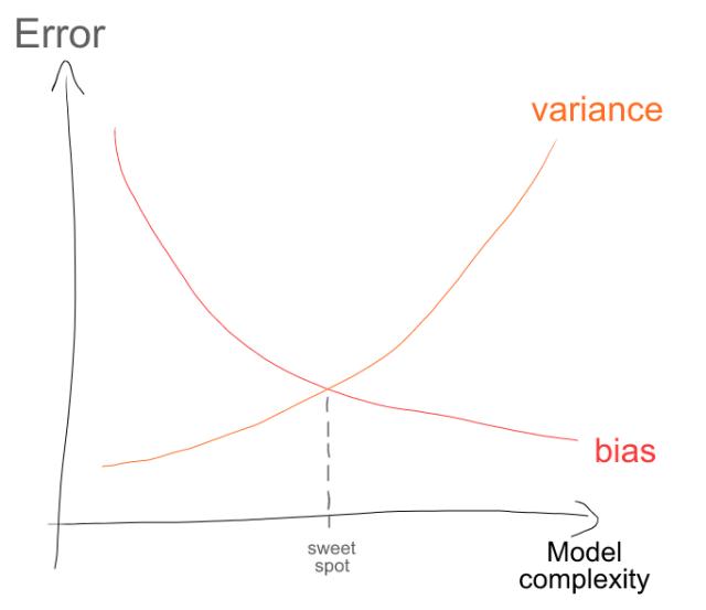 biasvariance